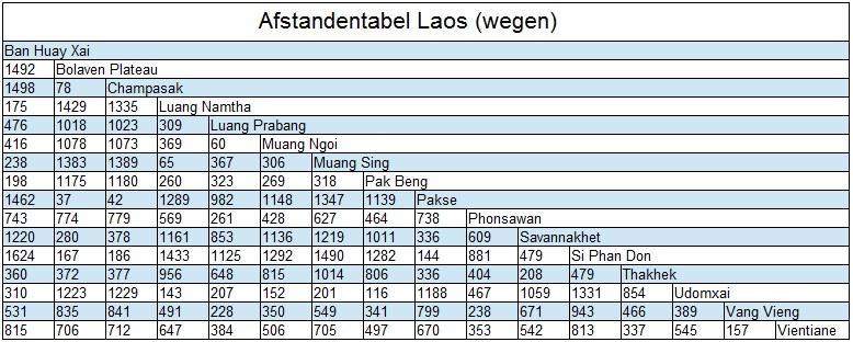 Afstandentabel Laos steden